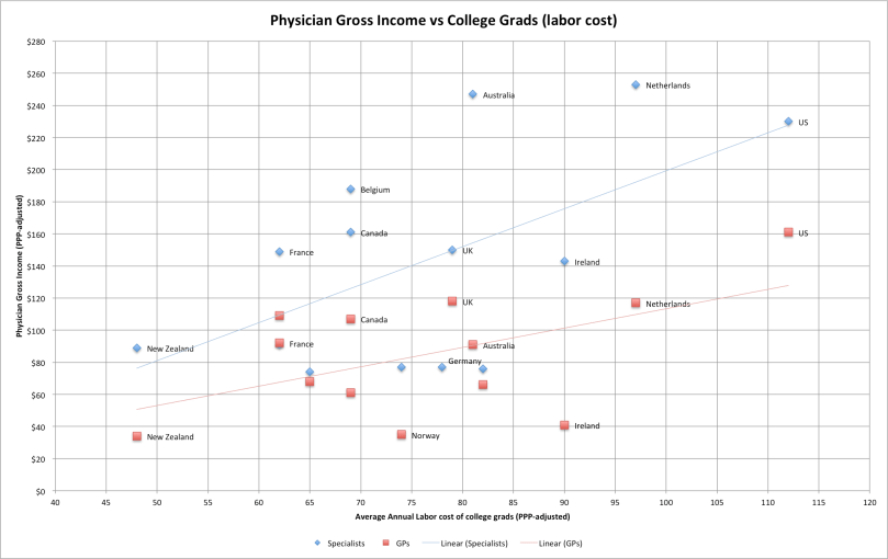 physician_income_vs_college_labor (1)