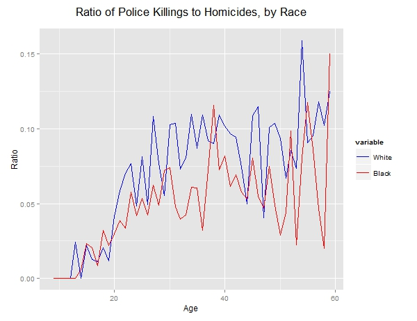 white_black_homicide_to_shootings_ratio