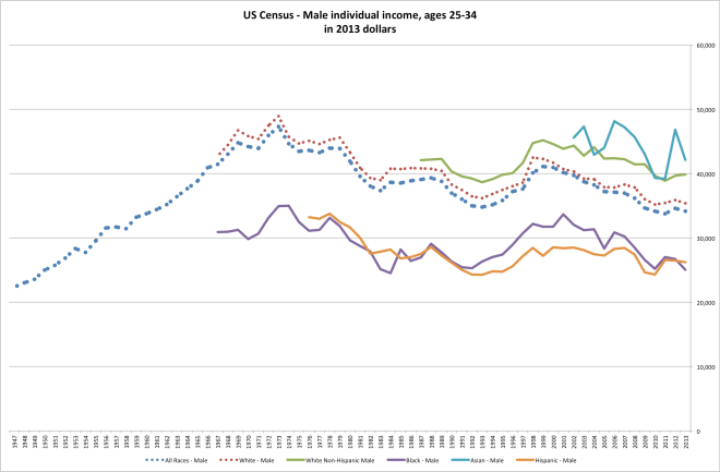 census_male_2534_median_income