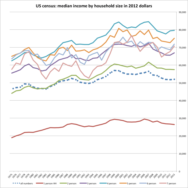 census_median_income_by_hh_size