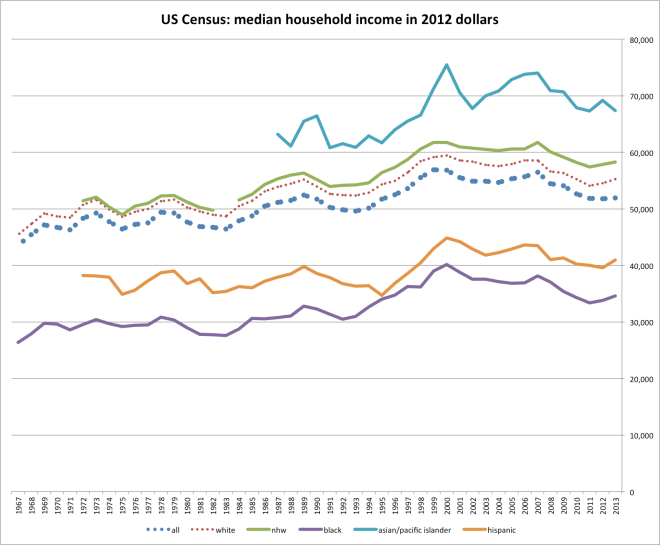 cenus_household_median_income_by_race