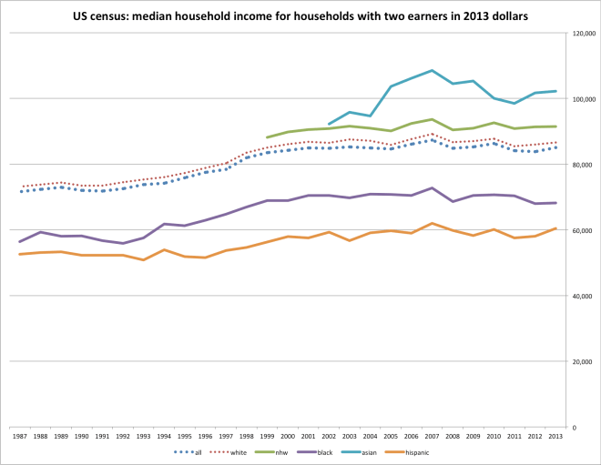 household_income_by_earnrs-2