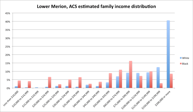 lm_acs_income_est