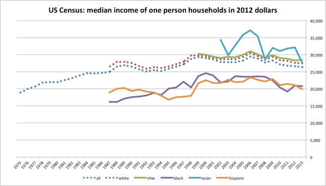 median_income_by_hh_size-1