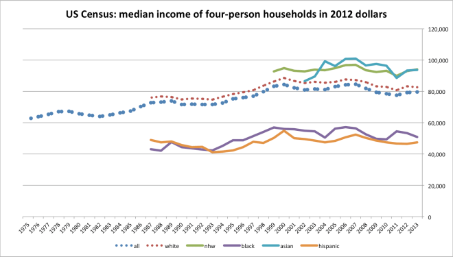 median_income_by_hh_size-4