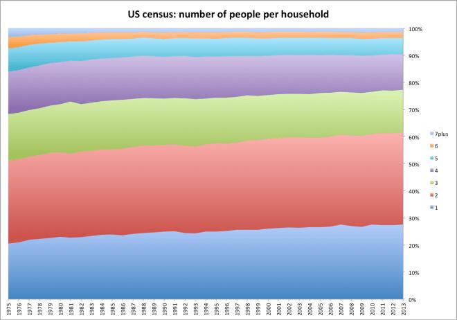 num_people_per_household