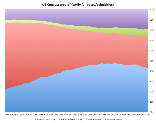us_census_family_types