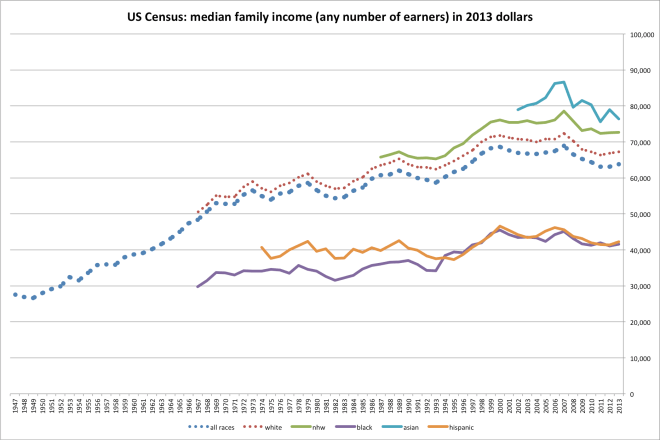 us_family_income-1
