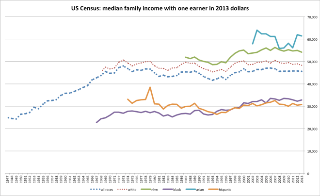 us_family_income-2