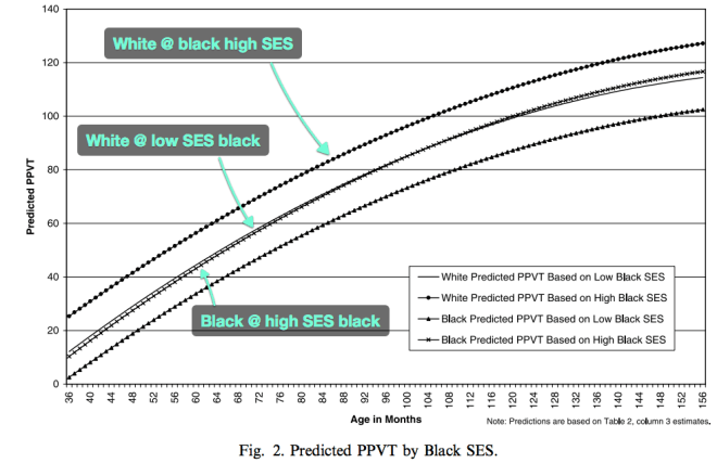 verbal_iq_race_ses_age