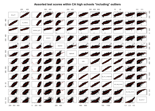 matrix_including_outliers