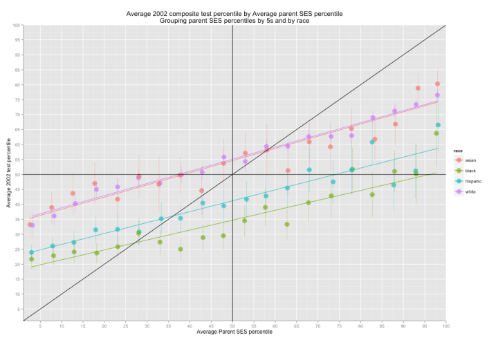 average_composite_test_percentile_by_avg_parent_ses