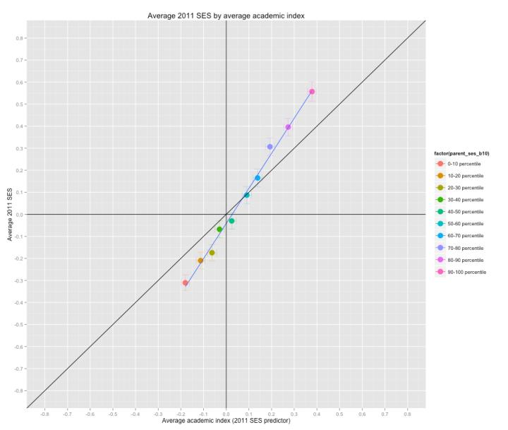 avg_academic_index_comparison
