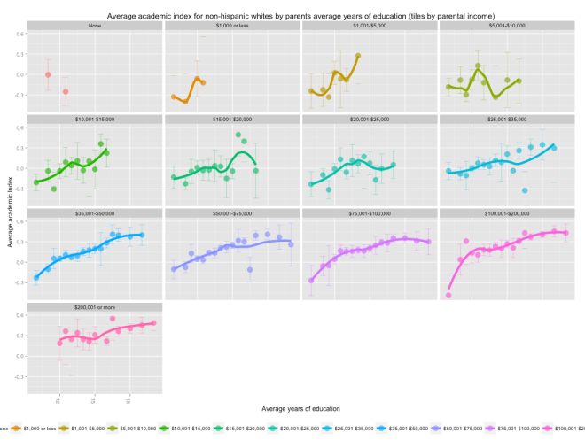 avg_ai_by_avg_years_of_ped