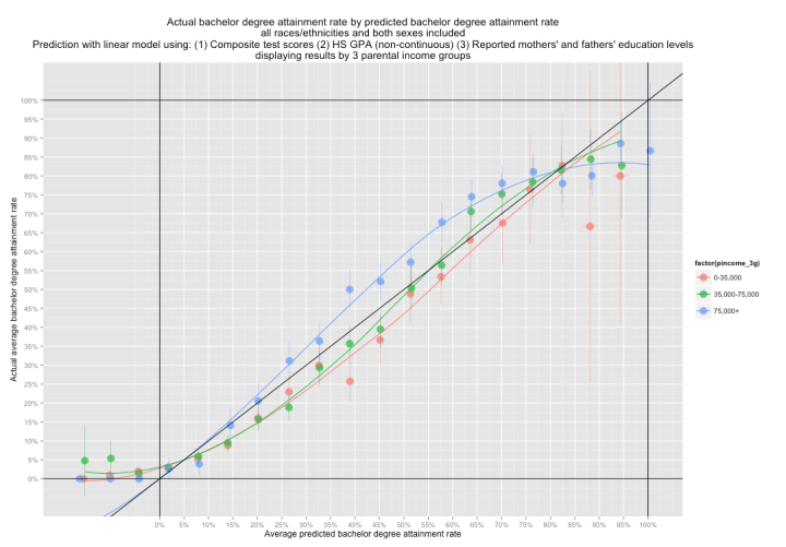 bach_attainment_rate_by_model_with_hsgpa_3pincome