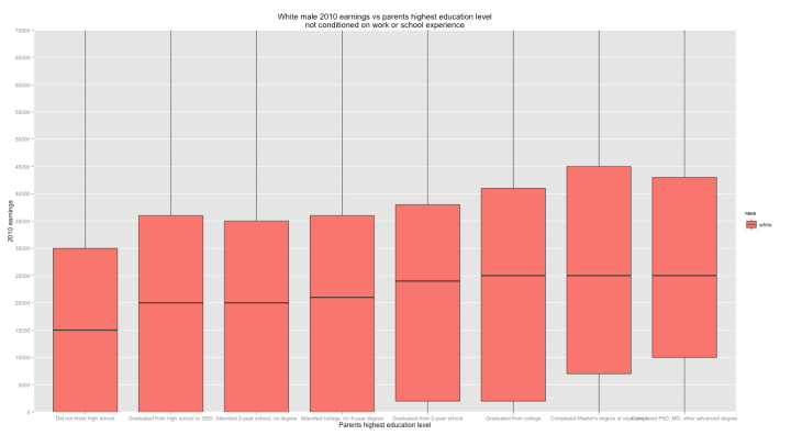 boxplot_earnings_vs_parents_highest_education_level