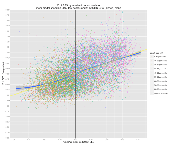 cses_by_academic_index_colored_by_pses_deciles