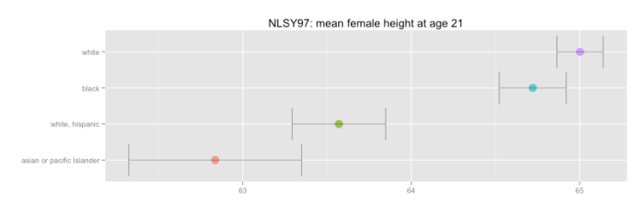 female_height_by_raceeth