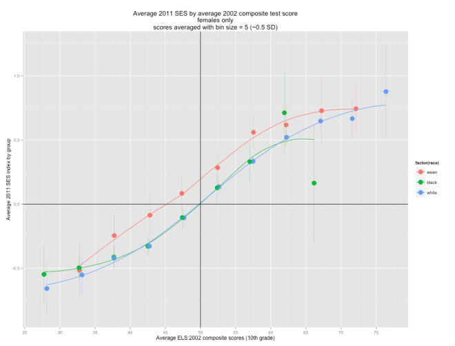 female_score_with_loess