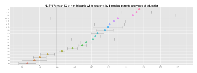 iq_nhw_by_parents_avg_years_ed
