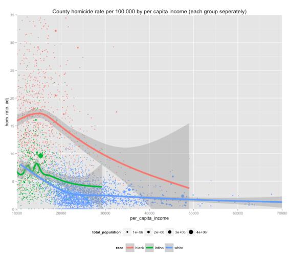 sep_hm_by_per_capita_income