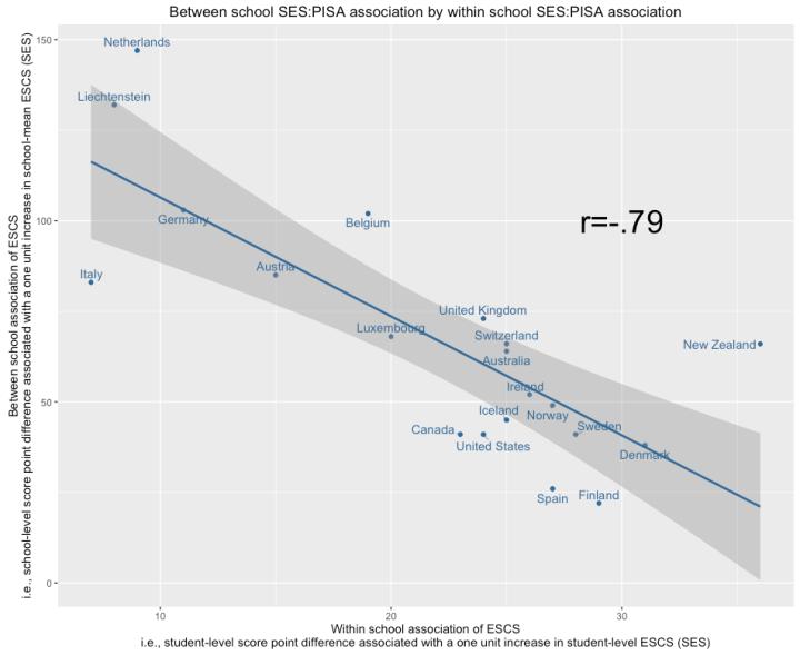 correlation_plot_between_vs_within_school_SES_PISA_plot.png