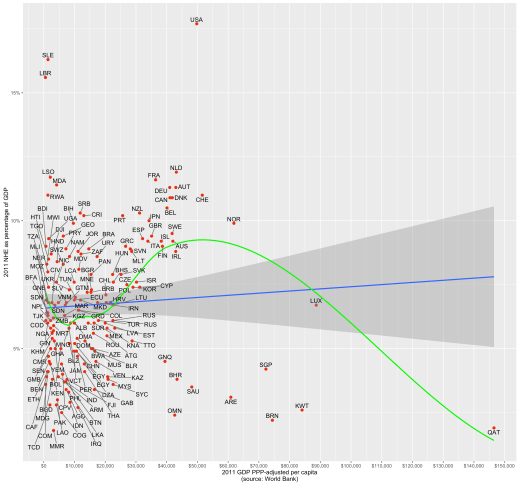 rcafdm_56_who_and_worldbank_nhe_as_pct_gdp_by_gdp.png