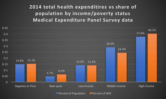 2014_medical_expenditure_panel_data_by_income