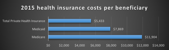 cms_per_beneficiary_cost_estimates.png