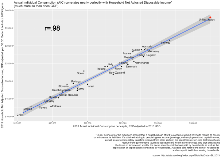 hh_netadjusted_disposable_income_by_aic_2013.png