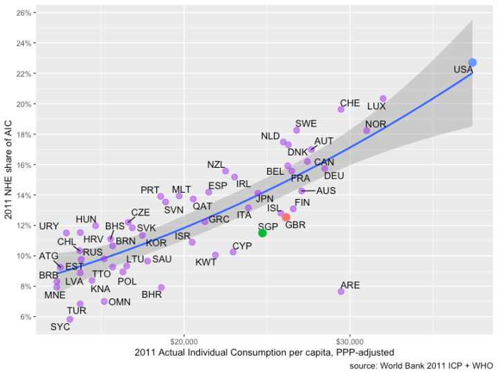 nhe_share_of_aic_by_aic_per_capita_2011_ICP.png