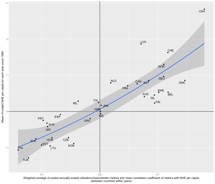 weighted_mean_of_variables_by_mean_scaled_NHE_per_capita_WITH_impute.png