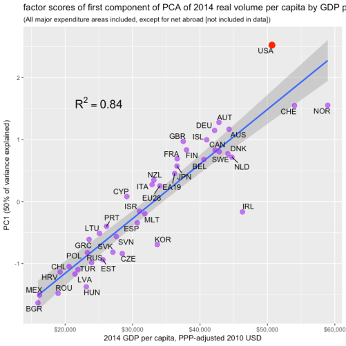 oecd_2014_volume_pca_by_gdp