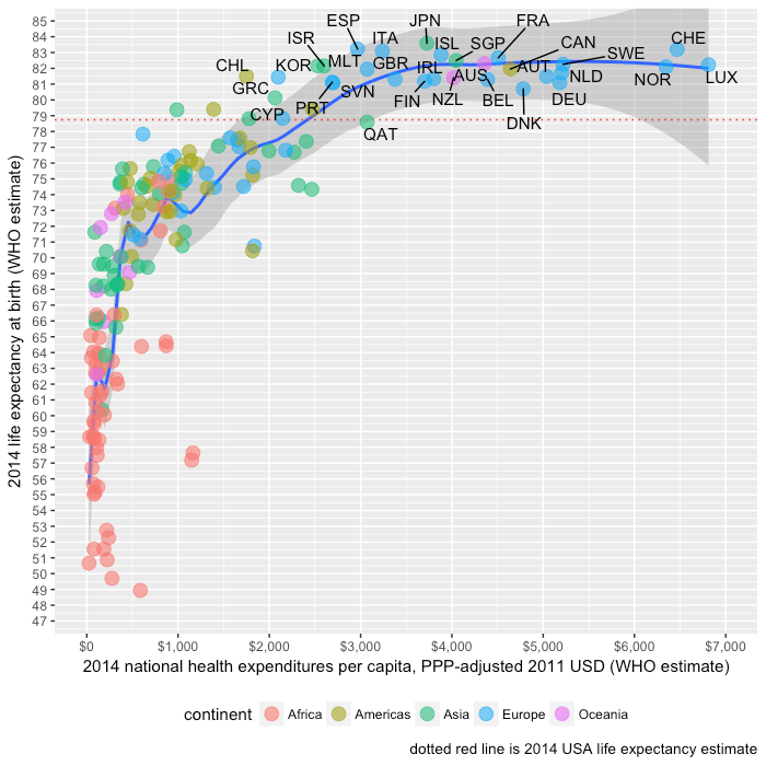 who_life_expectancy_by_nhe_per_capita.png