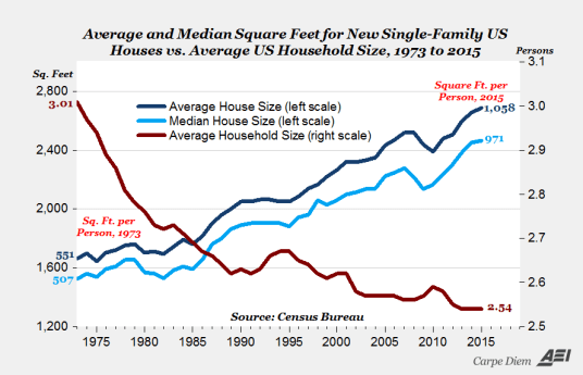 aei_median_and_average_housing.png