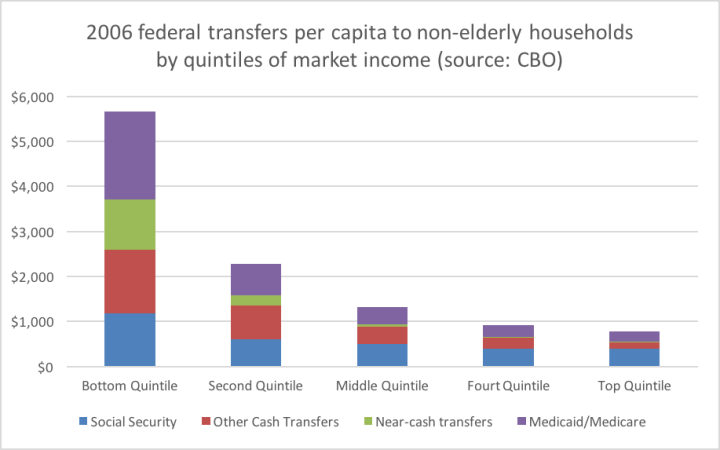 cbo_nonelderly_households_federal_transfers_2006.png