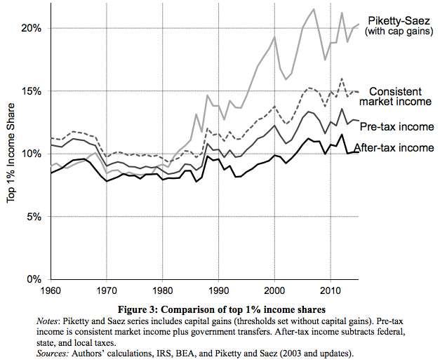 income_inequality_tax_corrected_top1pct.png