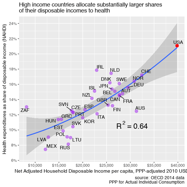 oecd_2014_hce_share_di_by_nahdi.png