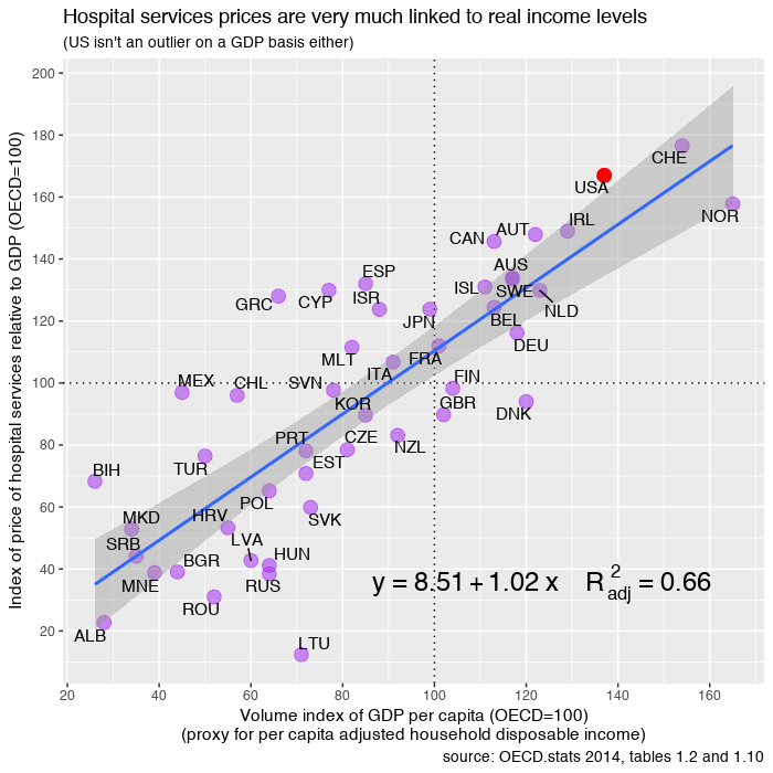 oecd_2014_hospital_services_rel_GDP.png