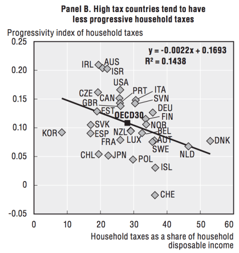 oecd_tax_progressivity_by_household_share.png