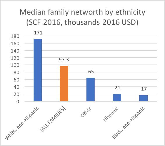 scf_family_wealth_by_race_2016.png
