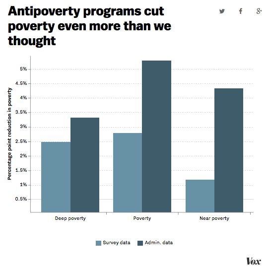 vox_antipoverty_admin_data_comp.png