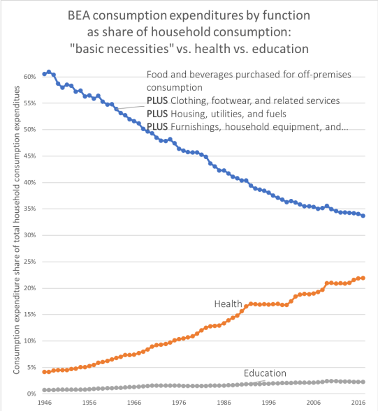 rcafdm_household_perspective_consumption_by_function.png