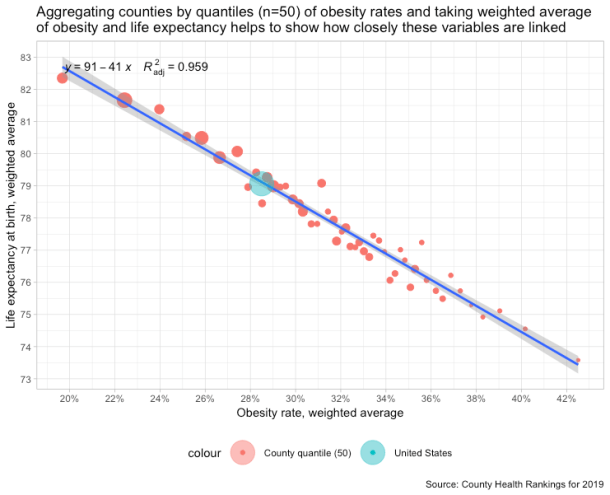 obesity_rates_by_quantile_n50_and_life_exp