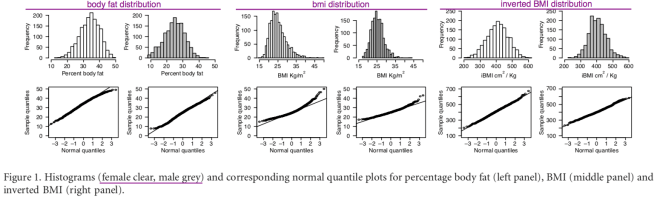 fatness_measures_histogram_qq_plots.png