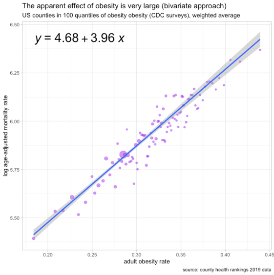 rcafdm_bivariate_obesity_vs_log_mortality_100_quantiles.png