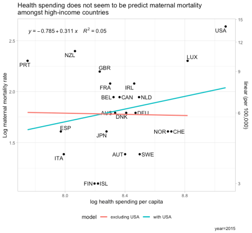 rcafdm_log_maternal_mortality_ratio_by_log_hce_per_capita.png