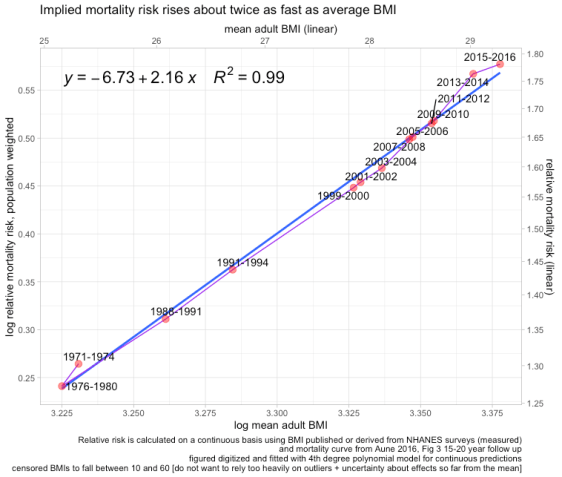 rcafdm_log_mean_bmi_by_log_implied_mortality_risk.png