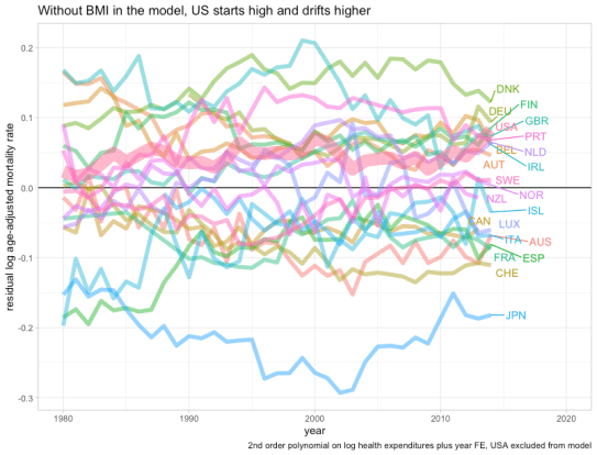 rcafdm_model_trend_without_BMI.png