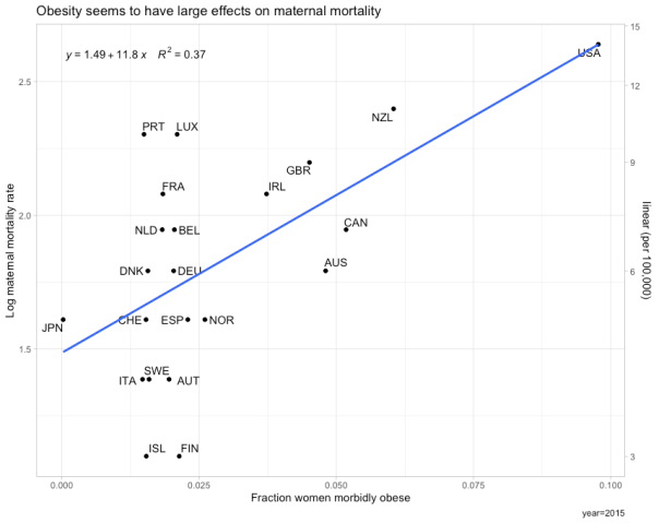 rcafdm_morbid_obesity_vs_maternal_mortality_ratio.png